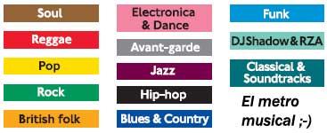 Cien años de Música en el Metro de Londres
