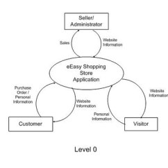 Level 0 And 1 Data Flow Diagram 2000 Chevy Blazer Engine Eeasy Shopping Store Revise Version Dfd