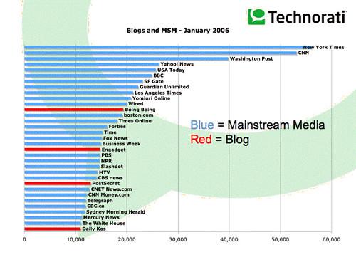 Technorati's Blogs vs MSM (Feb 2006)