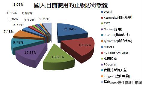 2009年 防毒軟體總排名(含下載點) 4231219606_138a9a03f9