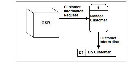 Reading Data Flow Diagrams