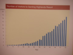 Genting stats