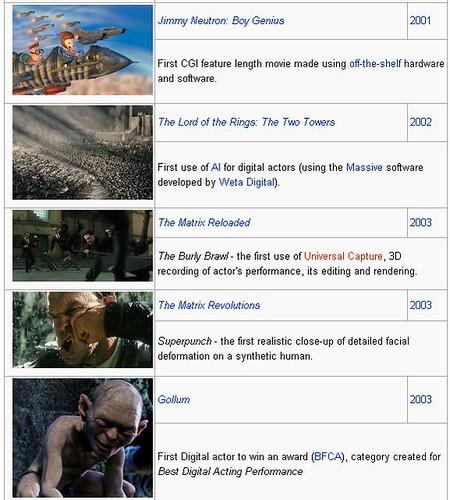 Timeline: histoy of CGI