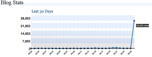 The first 16 hours. Traffic from digg = 25,000 hits