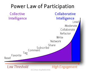 Powerlaw de la Participación