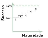 MMGP - Um modelo brasileiro de maturidade em gerenciamento de projetos (1/6)