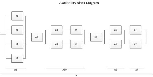 Technical Architecture: Identifying Subsystems to be Modeled