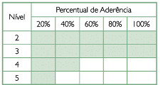 MMGP - Um modelo brasileiro de maturidade em gerenciamento de projetos (6/6)