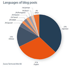 Language of blog posts