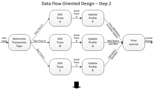 Systems Design: Techniques for Designing Software Structure