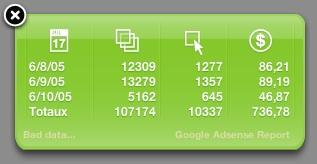 Widsense: Google AdSense Dashboard Widget