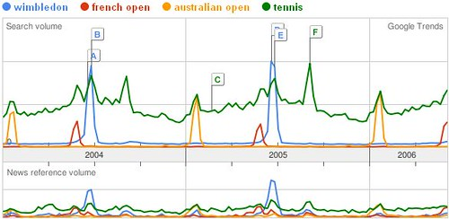 GoogleTrends Tennis events