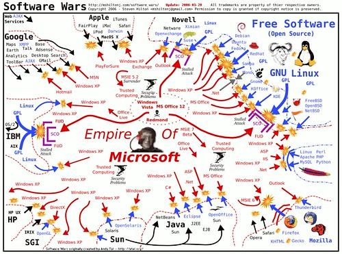 100 Software Opensource Terbaik, Bermanfaat dan Gratis