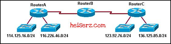 6617659181 ef0b41928a z ERouting Chapter 4 CCNA 2 4.0 2012 100%