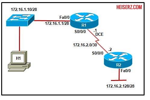 6841462471 c3c5aff030 z ERouting Final Exam CCNA 2 4.0 2012 100%
