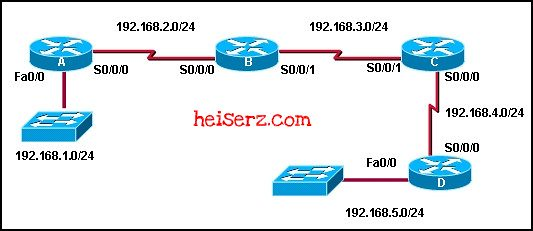 6617756831 800752529d z ERouting Chapter 4 CCNA 2 4.0 2012 100%