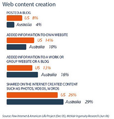 Web Content Creation