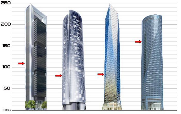 diagrama torres madrid arena ctba cuatro torres business area
