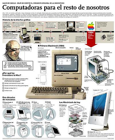 Infograma ordenadores
