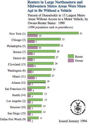 Vehicle Ownership in Major U.S. Cities