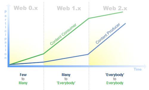 Internet Web progress