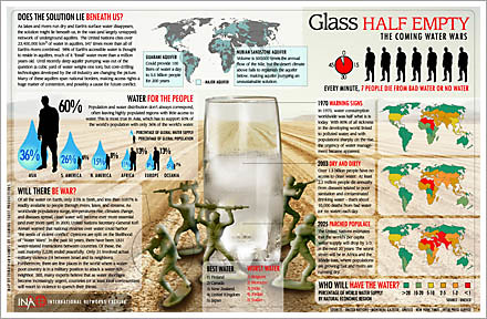 water wars infographics