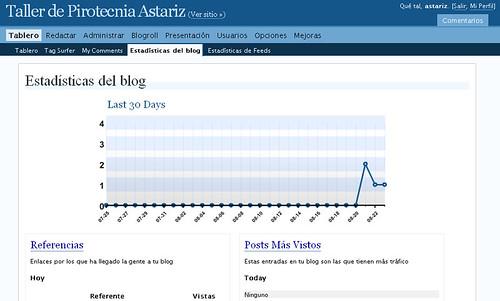 Estadísticas del Blog