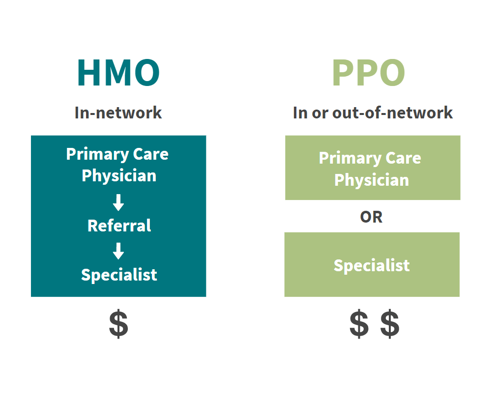 What's the Difference Between an HMO and a PPO? | Aspen ...