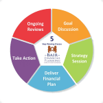 Our Services Process