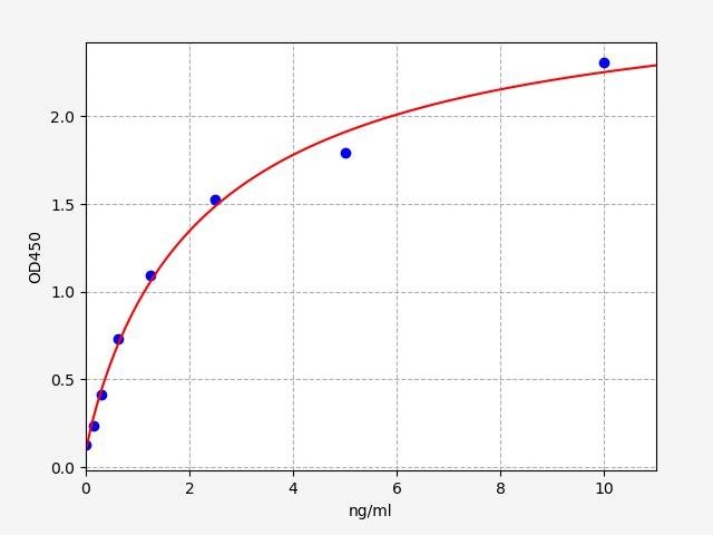 Mouse IL18BP (Interleukin 18 Binding Protein) ELISA Kit