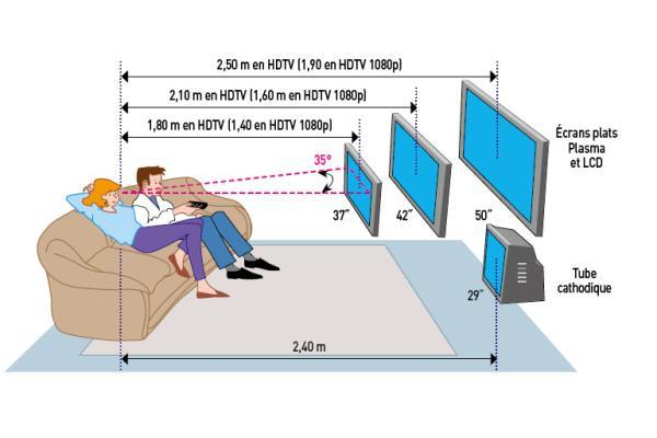 Hauteur Tv Murale