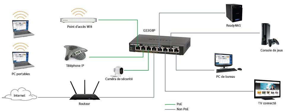 Le switch : augmenter le nombre de vos ports ethernet