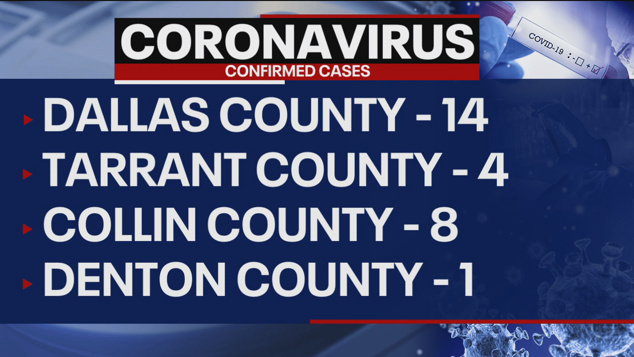 Latest: COVID-19 cases in North Texas | FOX 4 News Dallas-Fort Worth