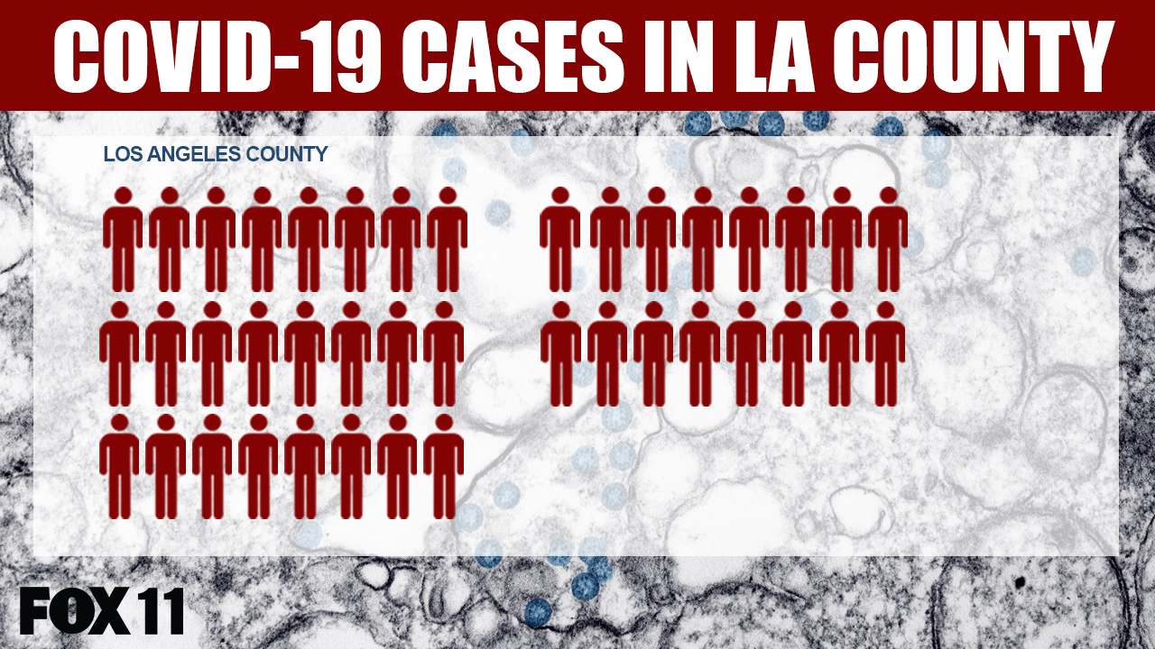 40 coronavirus cases in LA County after 8 new cases announced ...