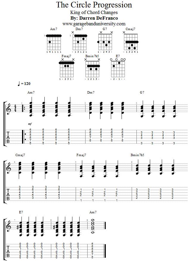 Circle Progression Music Theory Jazz Guitar Lesson