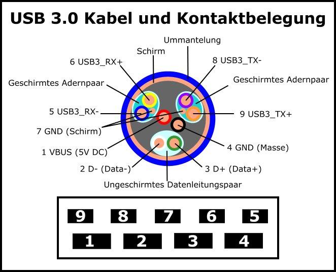Obd2 To Hdmi Wiring Diagram Usb Anschluss Pinbelegung Von Usb A B C Und Micro Usb