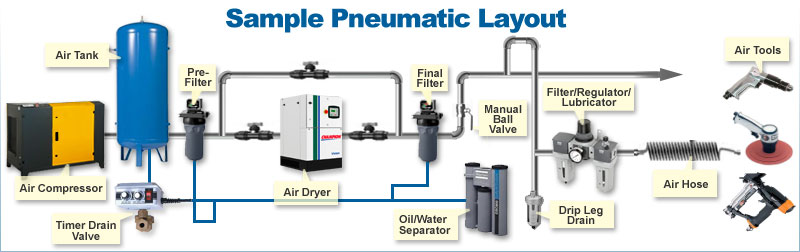 pneumatic hydraulic tools and