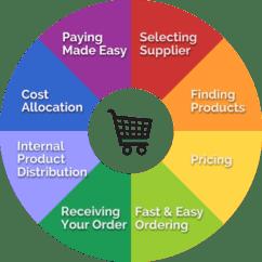 Inventory Control Flow Diagram Bridge Rectifier Wiring Understanding The Procurement Cycle - Grainger Industrial Supply