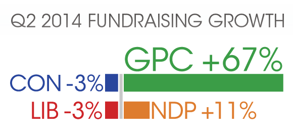 Fundraising Growth: GPC 67%, NDP 11%, LIB -3%, CON -3%
