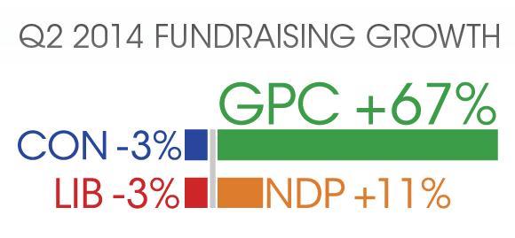 Fundraising Growth: GPC 67%, NDP 11%, LIB -3%, CON -3%