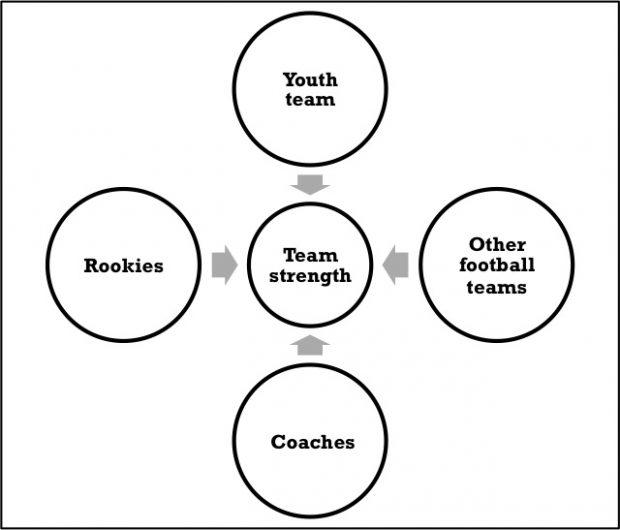 Utilizing Economic Analysis Models in American Football