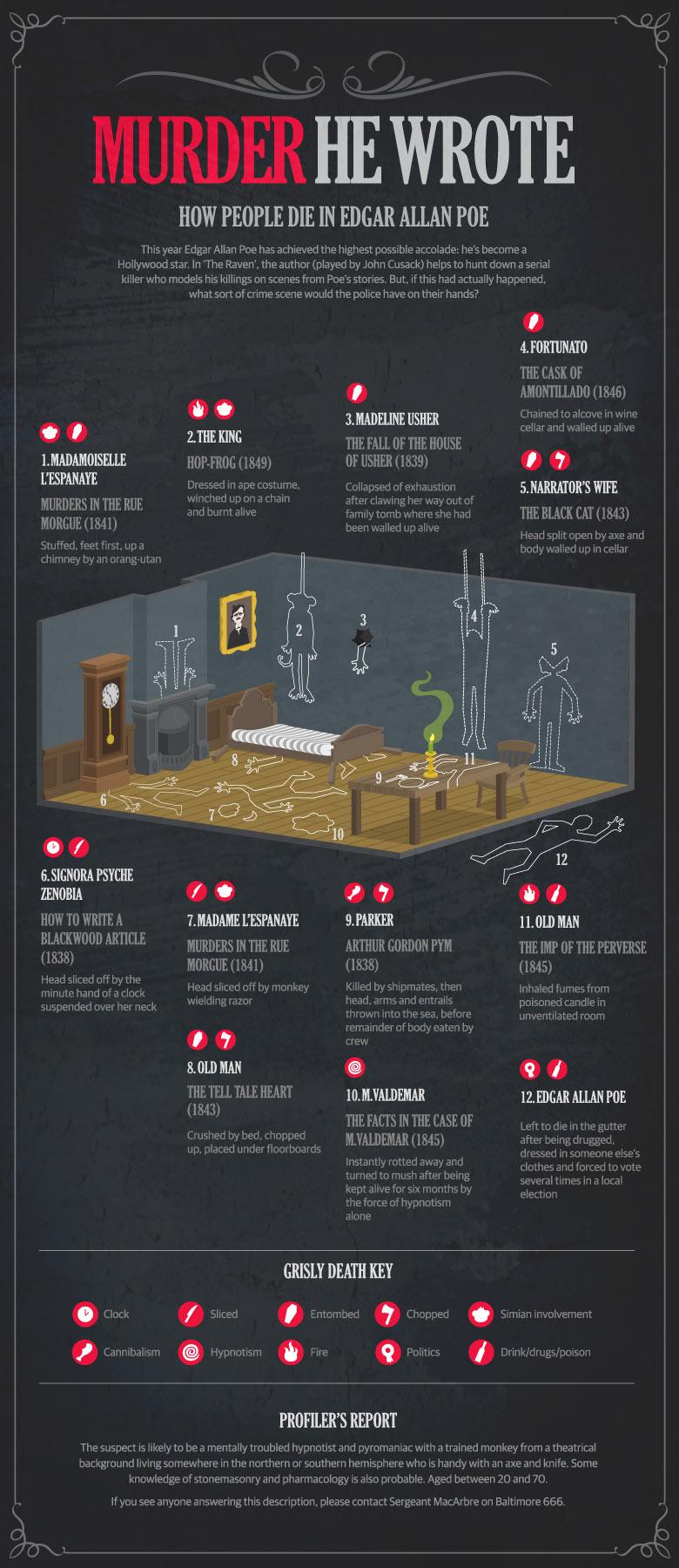 Murder He Wrote - Edgar Allan Poe death scenes infographic