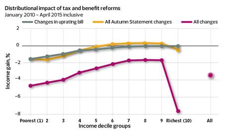 Welfare graphic three