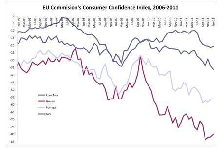 Consumer confidence in Europe