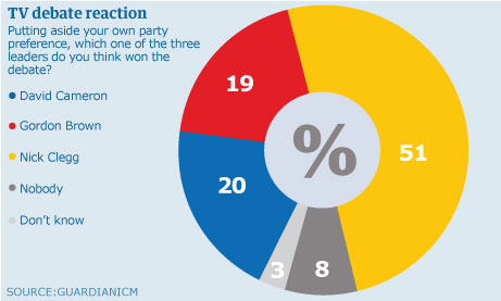 Guardian poll on the Leaders' Debate showing Nick Clegg winning