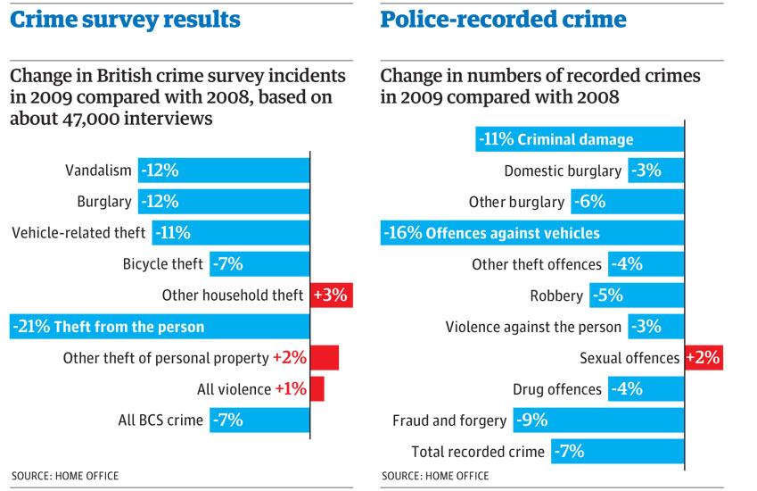 Crime figures graphic