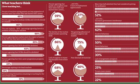 Teacher survey infographic