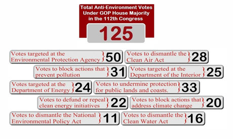 Votes against environment