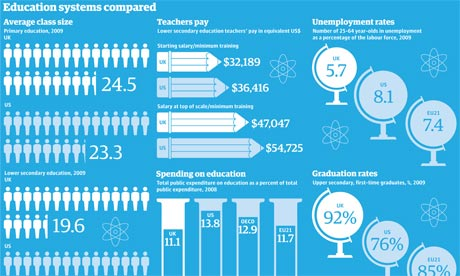 OECD report on education