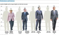 Statesmen by Height